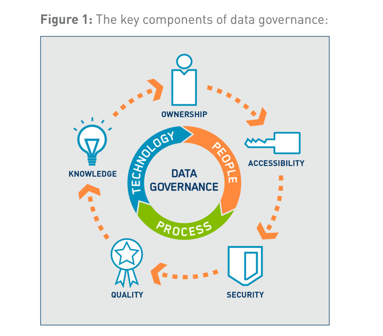 Методология Data Governance