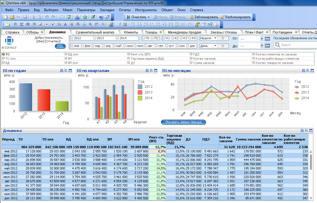 Bussiness-Qlik for TOP Management