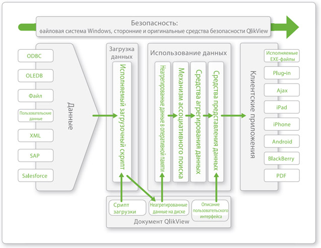 QlikView-applications