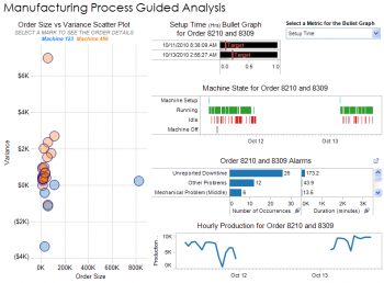 Process and Production Analysis