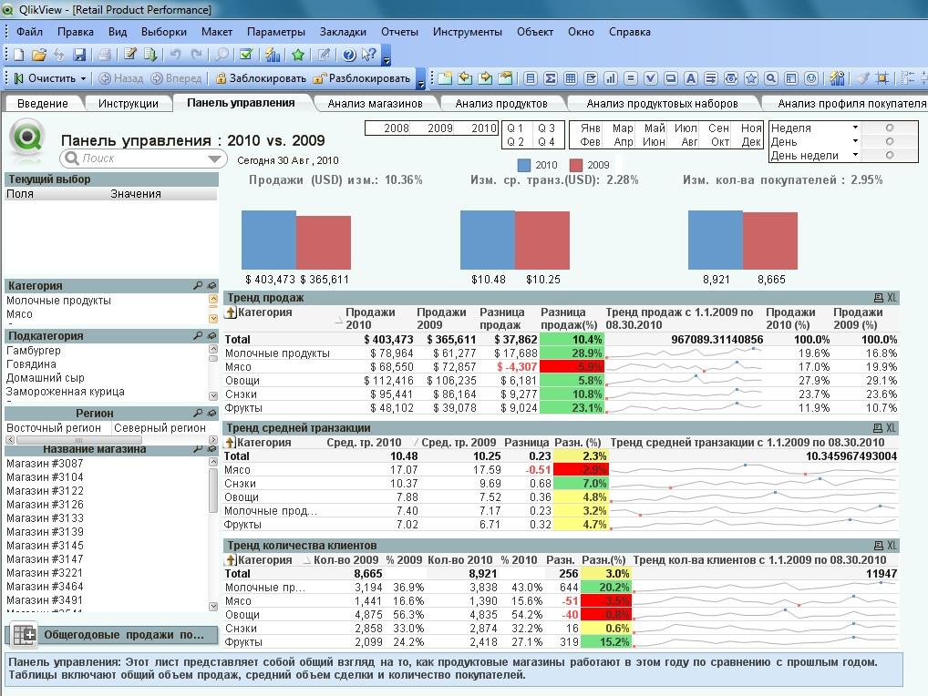 Как сделать анализ объема продаж