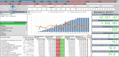 Business-Qlik for Distribution-sales Analysis