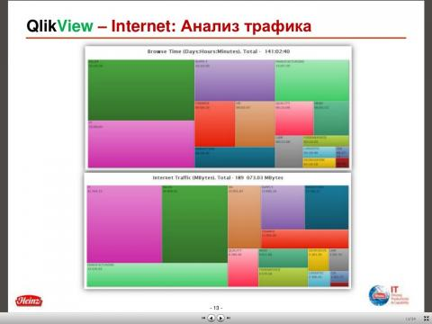 QlikView-IT